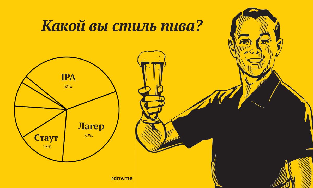 Результаты теста «Какой вы стиль пива?»